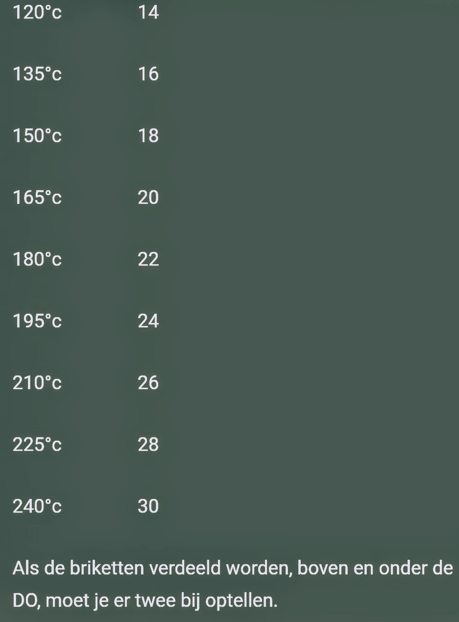 dutchoven temperatuuroverzicht